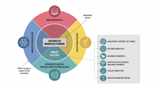 Schematic overview of 4IR technologies in manufacturing
