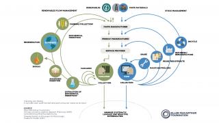 Ellen McArthur Circular economy systems diagram resized